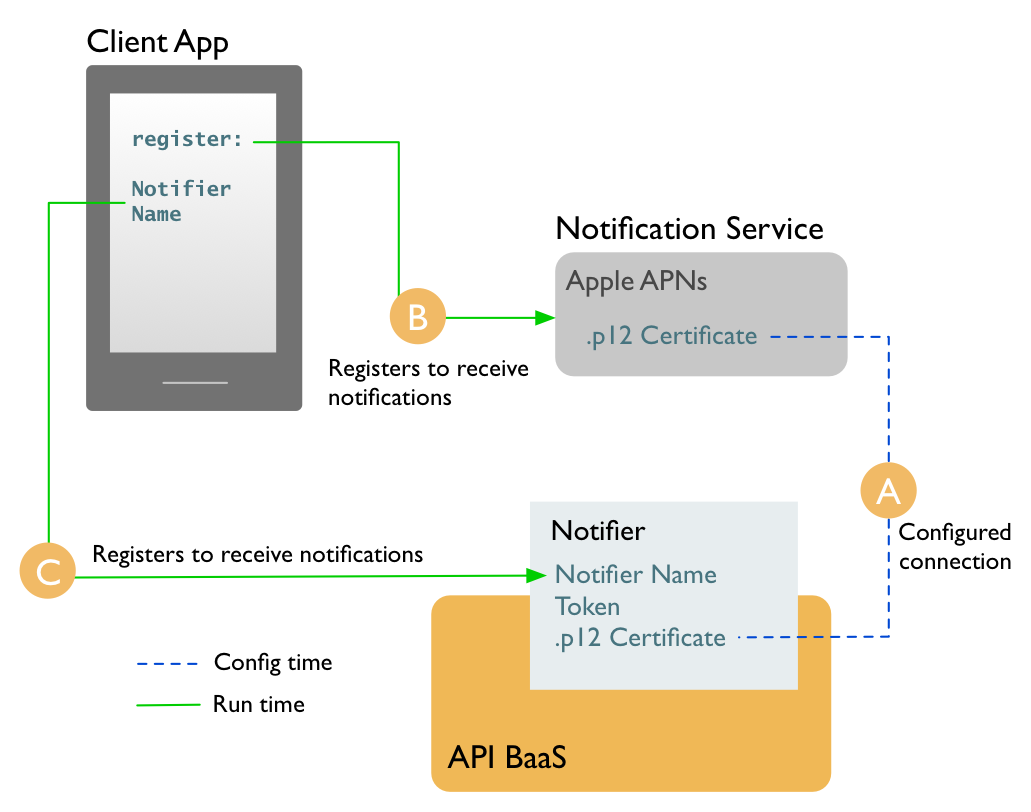 Getting started with push notifications — Apache Usergrid 2